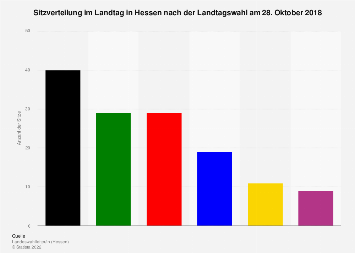 Sitzverteilung im Landtag in Hessen nach der Landtagswahl 2018