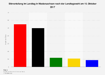 Sitzverteilung im Landtag in Niedersachsen nach der Landtagswahl im Jahr 2017