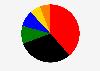 Sitzverteilung im Landtag in Rheinland-Pfalz nach der Landtagswahl im Jahr 2016