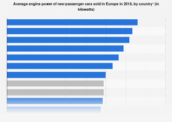 EU car sales: average engine power in 2016, by country