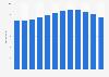 Umsatz der upc cablecom bis 2018
