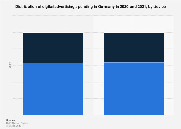 Stationary and mobile online advertising revenues in Germany 2009-2021