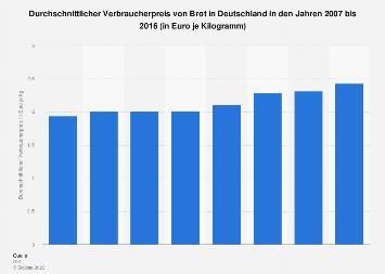 Brotpreis in Deutschland bis 2016