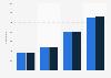 Höhe der Empfangsgebühr pro Jahr in der Schweiz nach Empfangsart ab Mai 2015