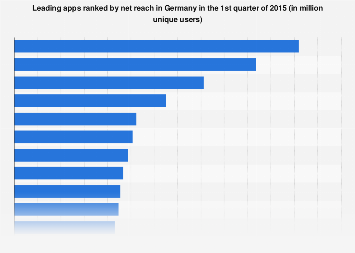 Most popular apps ranked by net reach in Germany Q1 2015