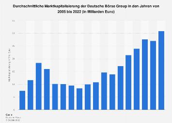 Marktkapitalisierung der Deutsche Börse Group bis 2018
