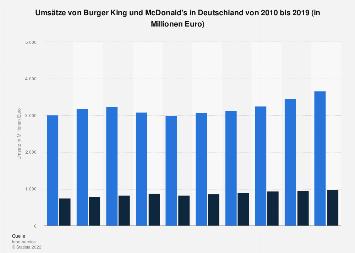Umsatzentwicklung von Burger King und McDonald's in Deutschland bis 2018
