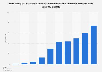 Filialanzahl des Unternehmens Hans im Glück in Deutschland bis 2018