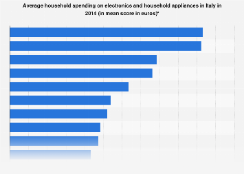 Household spending on electronics and household appliances in Italy 2014