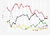 Ergebnisse aller bisherigen Bürgerschaftswahlen in Bremen bis 2015