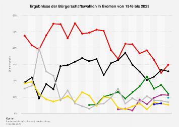 Ergebnisse aller bisherigen Bürgerschaftswahlen in Bremen bis 2019