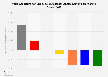 Wählerwanderung von und zu der CSU bei der Landtagswahl in Bayern 2018