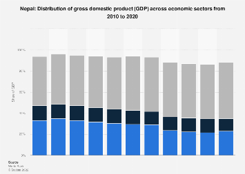 Distribution of gross domestic product (GDP) across economic sectors Nepal 2017