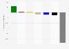 Wählerwanderung von und zu der SPD bei der Abgeordnetenhauswahl in Berlin 2016