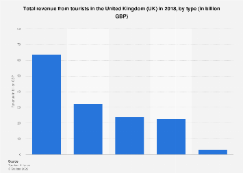 Uk Tourism Value By Tourist Type 2018 Statista