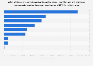 Munitions & mines exclusions in ethical investments (SRI) in Europe 2013