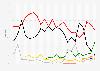 Ergebnisse aller bisherigen Bürgerschaftswahlen in Hamburg bis 2015