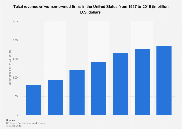 Revenue of women-owned firms in the United States from 1997 to 2017