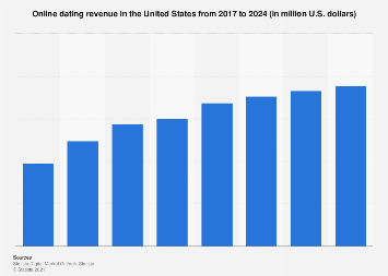 Digital Market Outlook: online dating revenue in the U.S. 2017-2023