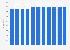 Bosch - Anzahl der Mitarbeiter im Segment Power Tools bis 2017