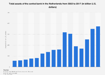 Assets of the central bank in the Netherlands 2002-2017