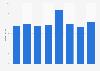 Umsatz der Mediapulse Gruppe bis 2015