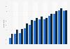 Mobile internet usage penetration in France 2010-2015, by gender
