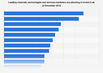 U.S. marketing channel investment priorities 2017