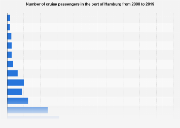 Number of cruise passengers in the Port of Hamburg 2000-2017