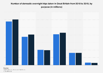 Domestic trips in Great Britain 2015-2017, by purpose
