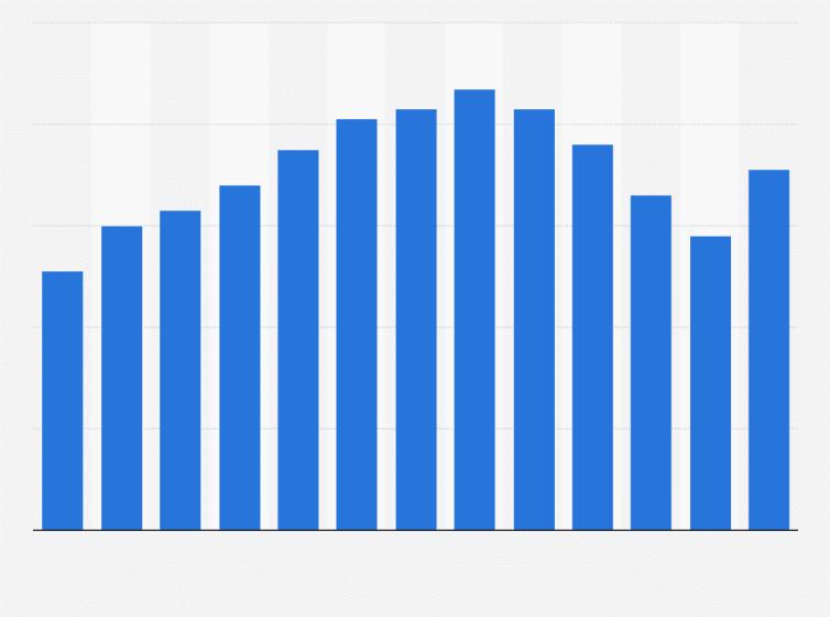 Hotel Room Occupancy In Scotland 2016 Uk Statistic