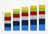 Global social media advertising spending share 2013-2017, by region