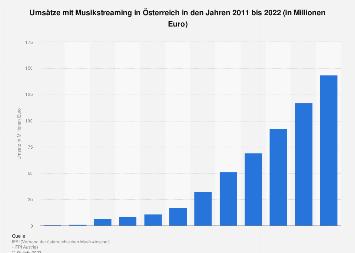 Umsätze mit Musikstreaming in Österreich bis 2018