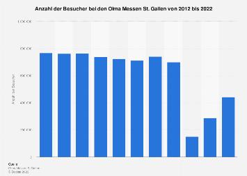 besucherzahlen von berregionalen messen in deutschland 2013 statistik. Black Bedroom Furniture Sets. Home Design Ideas