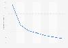 U.S. Tumblr user development 2014-2020