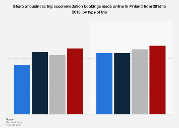 Business trip accommodation bookings made online in Finland 2015-2017, by trip type