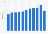 Stanley Black & Decker Corp. - Anzahl der Mitarbeiter weltweit bis 2018