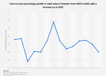 Retail sales growth year-on-year in Sweden 2007-2018