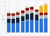 Umsatz der Hilti AG nach Region weltweit bis 2018