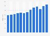 Umsatz der Hilti AG bis 2018