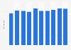 Personalkosten im Beherbergungsgewerbe in der Schweiz bis 2016