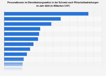 Personalkosten im Dienstleistungssektor Schweiz nach Wirtschaftsabteilungen 2016