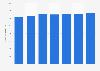 Monatsbruttolohn im Dienstleistungssektor in der Schweiz bis 2016