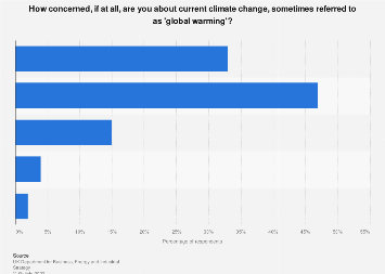 Levels of concern about climate change in in the United Kingdom (UK) 2019