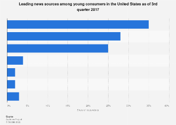 Young adults' primary news sources in the U.S. 2017
