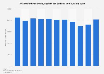 Eheschließungen in der Schweiz bis 2017