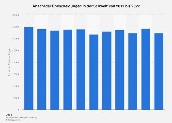 Scheidungen in der Schweiz bis 2017