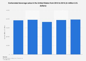 U.S. carbonated beverage sales 2010-2016