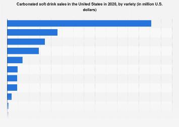 U.S. carbonated beverage sales 2016, by variety