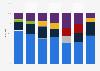Worldwide cellular baseband processor vendor market share 2014-2017